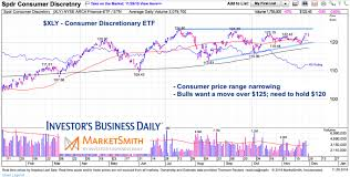 Xly Chart Consumer Stocks Likely To Tell Next Market Tale See It Market