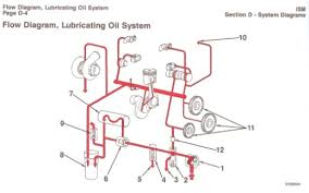 cummins system diagrams lubrication oil system