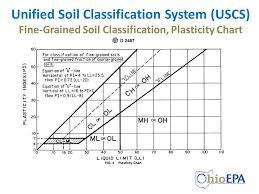 Soil Classification Chart Uscs Using Soil Classification Description Data Ppt Video