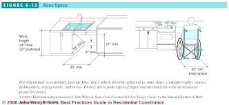 kitchen sink dimensions. Kitchen Sink Measurements Double Dimensions S G