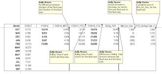 Calculating Yoy Changes By Month Greater Houston Texas