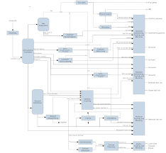 Example Of Assembly Chart Burger Assembly Flow Process Chart Template