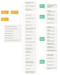 Organization Chart Organization Chart Welcome To China