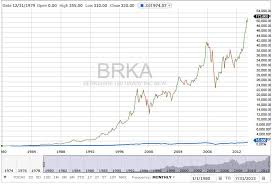 Why Berkshire Hathaway Investing For Retirement