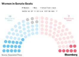 2018 U S House Midterm Results Record Number Of Women