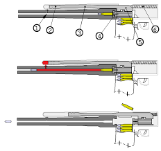 Gas Operated Reloading Wikipedia