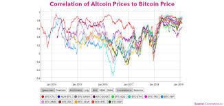 Altcoin Charts Altcoin Prices Have Never Been More Closely Correlated With