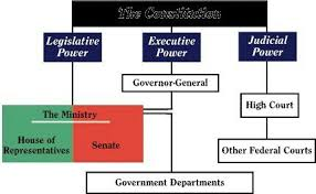 Flow Chart Of Parliament Of India Flowchart On Parliamentary Form Of Government Brainly In
