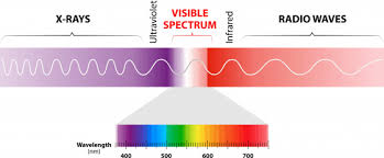 Uv Light And The Dangers For Your Eyes Essilor