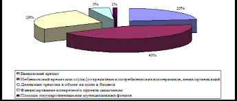 Дипломная работа Пути и направления развития поддержки малого  Дипломная работа Пути и направления развития поддержки малого бизнеса в муниципальном образовании ru