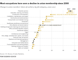 Most Americans View Labor Unions Favorably But Few Belong