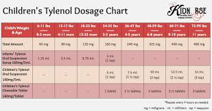 Infant Tylenol Dosage Online Charts Collection
