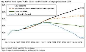 Budgeting Tools 2020 Analysis Of The Presidents Fy 2020 Budget Committee For A