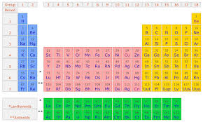 What is an element? Non Electric Universe theory version