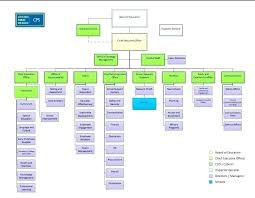 Interior Design Organizational Chart Interior Design Business Structure Image Of Apple