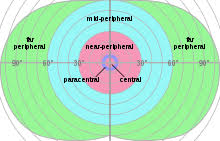 Peripheral Awareness Chart Peripheral Vision Wikipedia