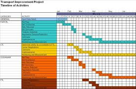 Example Of A Project Timeline Njyloolus Project Timeline Examples Project Timeline