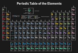 Chart Of Elements And Their Symbols What Is An Element Symbol Chemistry Definition