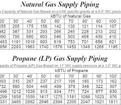 2 Psi Gas Sizing Chart Copper Gas Line Sizing 2bedroom Co