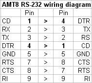 rs232 cable wiring rs232 image wiring diagram amt8 rs232 wiring on rs232 cable wiring