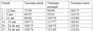 Valori normale ale tensiunii, in functie de sex si varsta