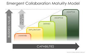 Collaborative Org Chart The Five Step Maturity Model For Building A Collaborative