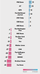 News Source Bias Chart A Comparison Of Two Measures Of Media Bias Progress Pond