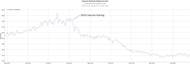 Halving event occurring every 210,000 blocks (approximately every 4 years). What Is The Bitcoin Halving Coincodex