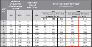 Static Pressure Hvac Chart Neptronic