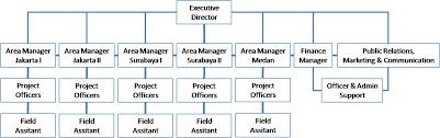 Marriott Organizational Structure Chart Organization Isco Foundation
