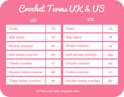 In The Loop Crochet Conversion Chart Uk Us Terms