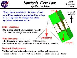 Laws Of Motion Examples Newtons First Law Applied To A Kite