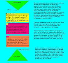 essay structure buscar con google esl elt essay  essay structure