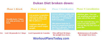 muscle gain diet plan 7 days dukan diet plan archives workout plans today