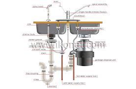 sink garbage disposal. Brilliant Garbage Garbage Disposal Sink Image Throughout Sink Garbage Disposal