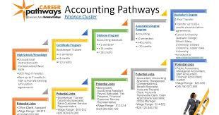 Accounting Career Progression Chart Matc Accounting Programs Programs