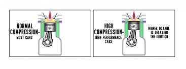 Explained Octane Rating Cetane Rating Compression Ratio
