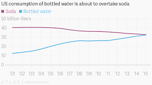 Charted Us Consumption Of Bottled Water Has Finally Caught