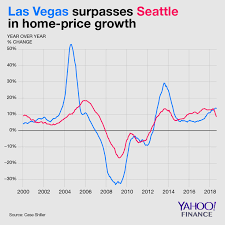The Hottest Housing Market Of 2018 Will Be One Of The Worst