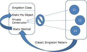 Singleton Design Pattern In Java Delectable Singleton Design Pattern