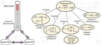 thermodynamics assignment help thermodynamics tutor thermodynamics assignment help