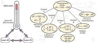 thermodynamics assignment help thermodynamics tutor thermodynamics assignment help
