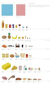 42 Common Food Drink Calories Visualized As Pixels