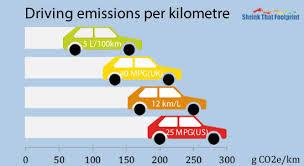 Car Carbon Emissions Chart Greenhouse Gas Emissions Average Greenhouse Gas Emissions