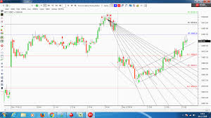Nse Stock Charts With Buy And Sell Signals Shares Bazaar Sebi Approved Charting Platform