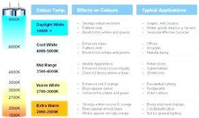 Lumen Scale For Light Bulbs Livingmag Co
