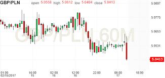 Gbp Pln Chart Investing Com