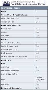 Usda Food Temperature Cooking Chart Here Is The Food Safety Temperature Rules From Usda Food