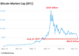 Crypto Total Market Cap Chart The Total Market Value Of Crypto Currencies Has Fallen By