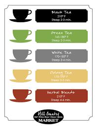 Herbal Tea Chart Tea 101 Hill Country Market